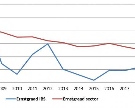 Ernstgraad IBS